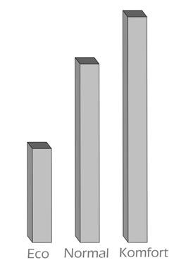 WP-2.8-Betriebsmodi
